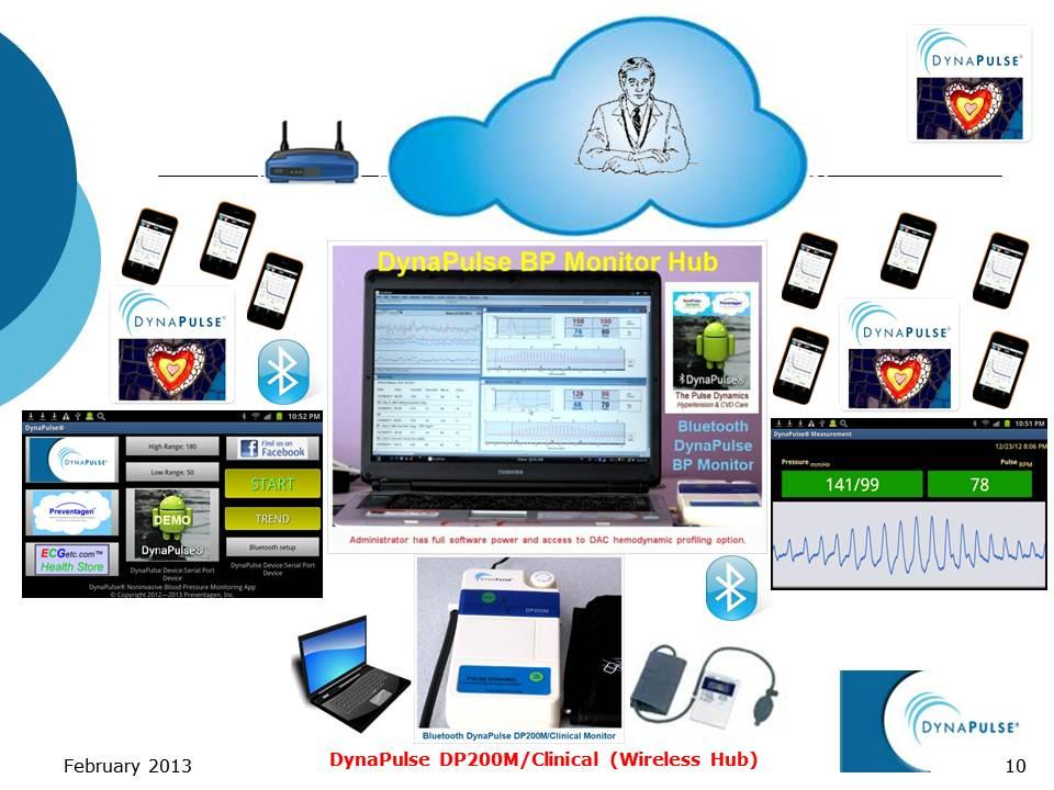 Bluetooth 200M Clinical Hub Scenario